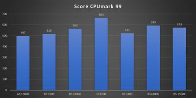 Benchs Raven Ridge - CPUmark 99