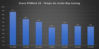 Benchs Raven Ridge - PCMark