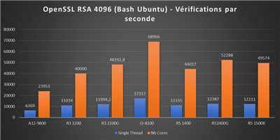 Benchs Raven Ridge - OpenSSL