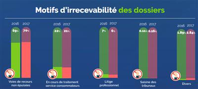 Médiateur télécom 2017