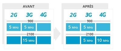4G Bouygues