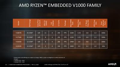 AMD Embedded Ryzen V1000