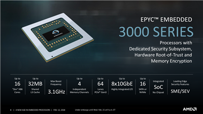 AMD Embedded EPYC 3000