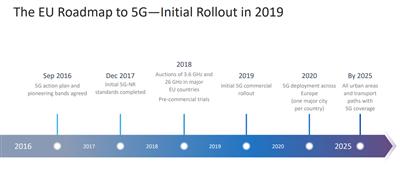 5G Qualcomm MWC 2018