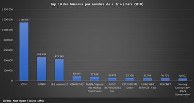 Afnic .fr Bureaux 2018-03