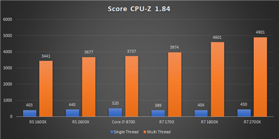 Ryzen 12 nm Bench CPU-Z