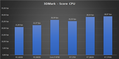 Ryzen 12 nm Bench 3DMark