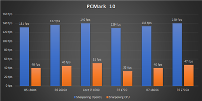 Ryzen 12 nm Bench PCMark 10