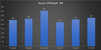 Ryzen 12 nm Bench CPUmark 99