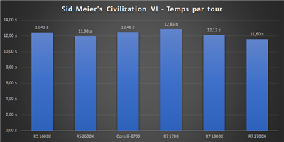 Ryzen 12 nm Bench Civilisation VI
