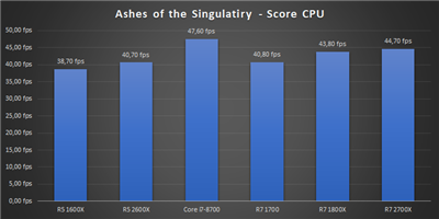 Ryzen 12 nm Bench Ashes of the Singularity