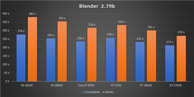 Ryzen 12 nm Bench Blender