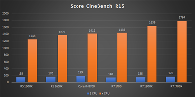 Ryzen 12 nm Bench CineBench R15