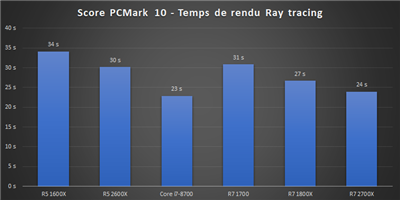 Ryzen 12 nm Bench PCMark 10 Ray tracing