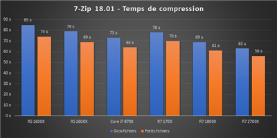 Ryzen 12 nm Bench 7-zip
