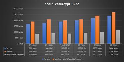 Ryzen 12 nm Bench OpenSSL Veracrypt