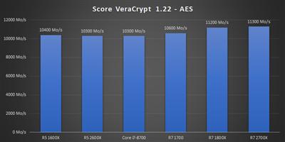 Ryzen 12 nm Bench Veracrypt AES