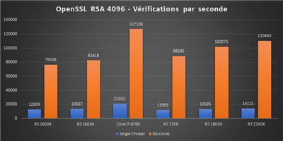 Ryzen 12 nm Bench OpenSSL Verifications
