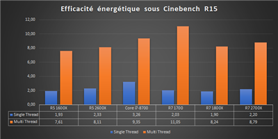 Ryzen 12 nm Bench Efficacité