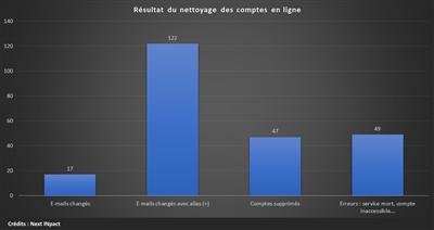 Hygiene numerique resultat