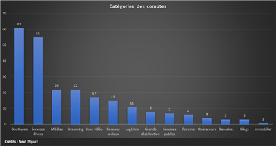 Hygiene numerique categories comptes