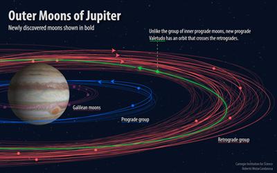 Jupiter Lunes