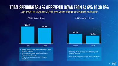Intel Résultats Q2 2018