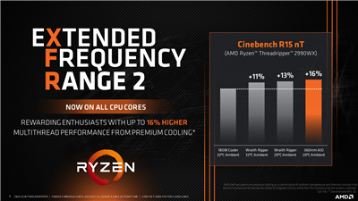 AMD Ryzen Threadripper WX