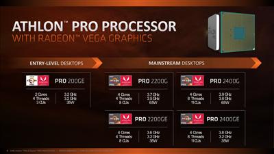 AMD CPU Pro Septembre 2018