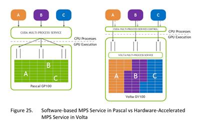 Volta Multi-process Service