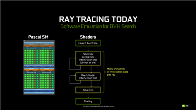 Turing Ray tracing BHV