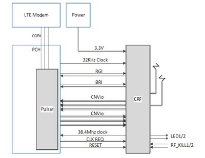 Intel CNVi CNVio CRF