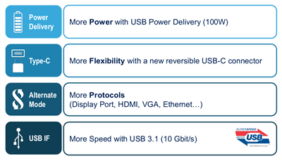 USB Type-C Power Delivery