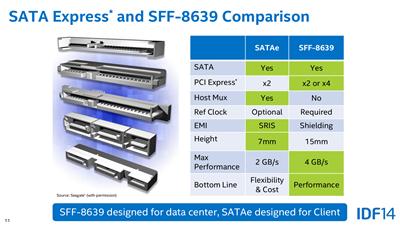 SATA Express SFF-8639U.2