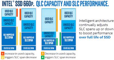 Intel 660p SLC Cache