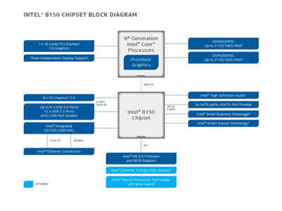 Chipsets Intel B150