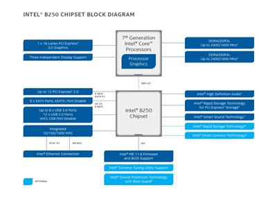 Chipsets Intel B250