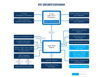 Chipsets Intel B360