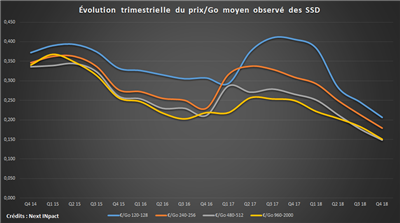 SSD Prix Moyen 2014-2018