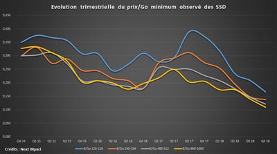 SSD Prix Mini 2014-2018