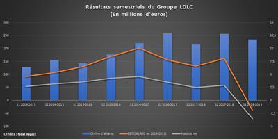 LDLC Semestriels