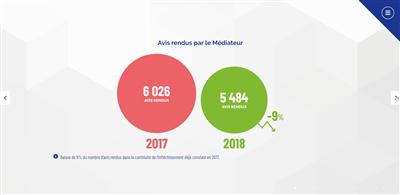 Médiateur des télécoms bilan 2018