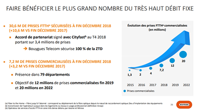 Orange Bouygues Telecom 2018