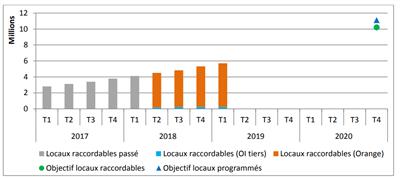 Arcep observatoire déploiement fixe T1 2019