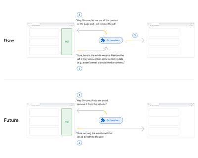 L'évolution du fonctionnement des API à travers Manifest v3 (l'exemple est intéressé)