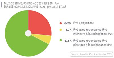 Arcep IPv6