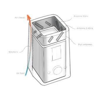 Bbox modem Wi-Fi 6