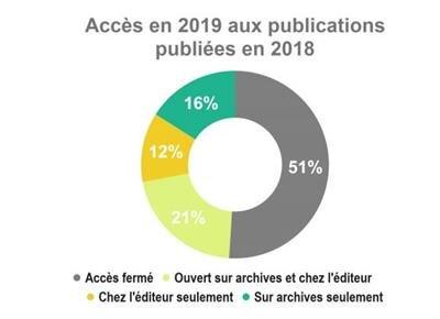 baromètre de la science ouverte 2018