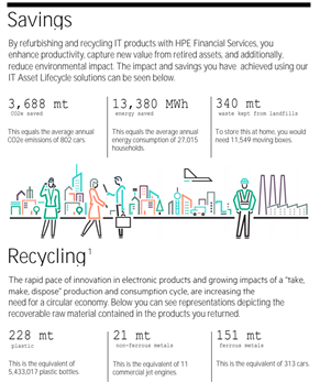 HPE rapport recyclage