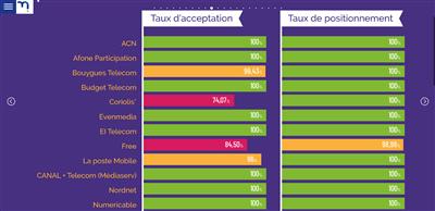 Rapport d'activité 2019 de la Médiatrice Télécoms